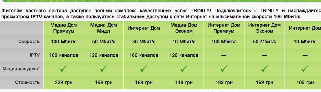 Тринити - дискриминация частного сектора