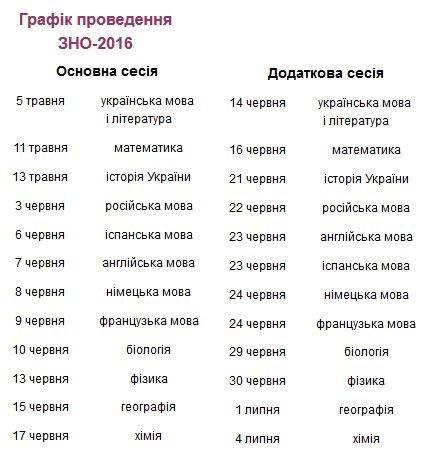 ЗНО 2016 - ЗНО 2016