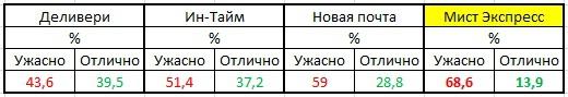 Мист Экспресс - Мист Экспресс худший перевозчик в Украине