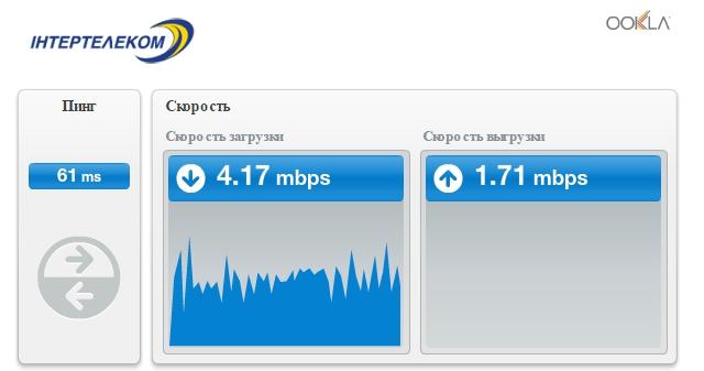 Мобильный интернет Интертелеком - Скорость