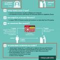 Отзыв о Ощадбанк: Как оплачивать коммунальные платежи без комиссии,введённой с 1 декабря
