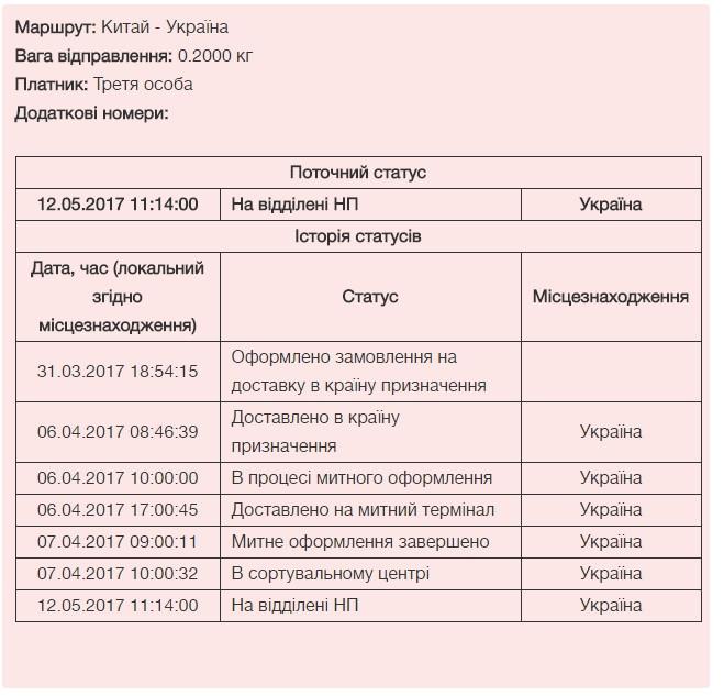 НОВАЯ ПОЧТА (Нова Пошта) - В сортировочном центре 36 дней
