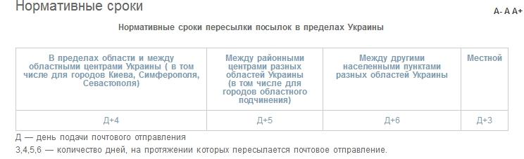 Мист Экспресс - Нормативные сроки пересылки посылок в пределах Украины