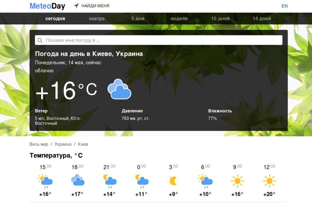 meteoday.com погода