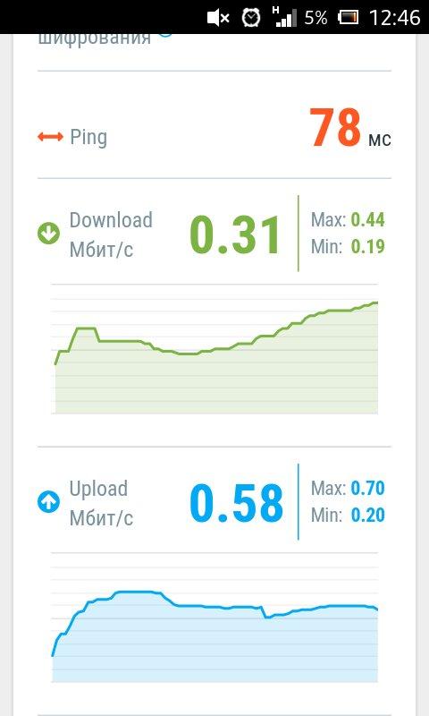 Vodafone Украина - Интернет