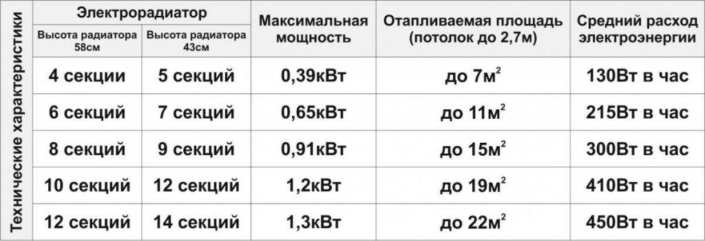Обогреватель Теплея - Отопление будущего Эра+(Украиеа) ТЕПЛОПИТБЕЛ (Беларусь) отопление будущего