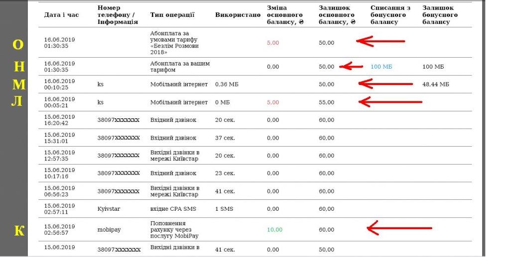 Киевстар (Kyivstar) - Киевстар ворует деньги с моего счёта. Подтверждаю документально.