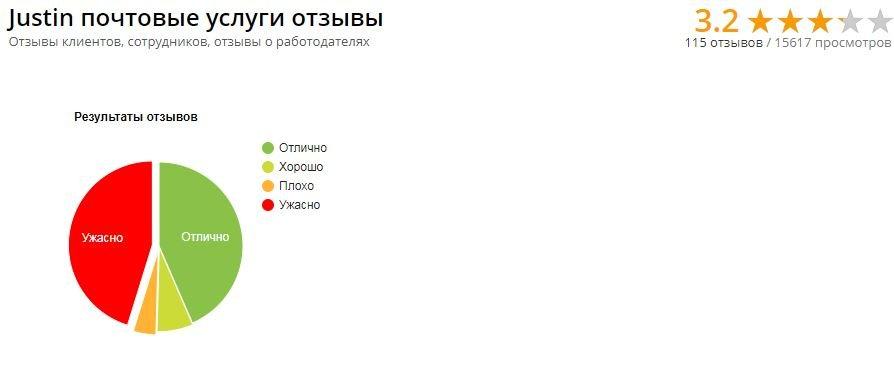 Justin почтовые услуги - Опять чудеса рейтинга Миста )))