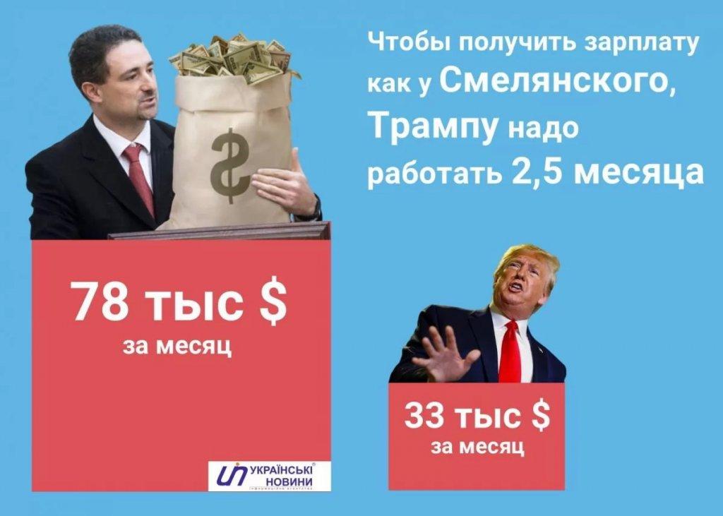"""Укрпошта (Укрпочта) - Директор """"Укрпочты"""" получает зарплату в два раза больше, чем президент США"""