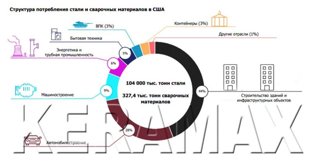 IoT (Internet of things) и Big Data при осуществлении сварочных работ - Артем Андреевич Комаров, сварочная отрасль в США активно внедряет методы Индустрии 4.0
